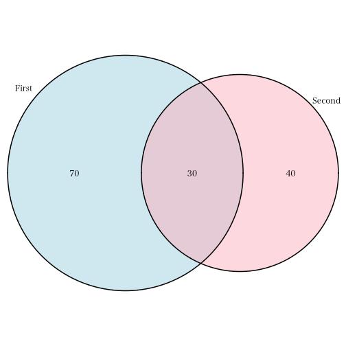 Venn Diagram In R Forteforic